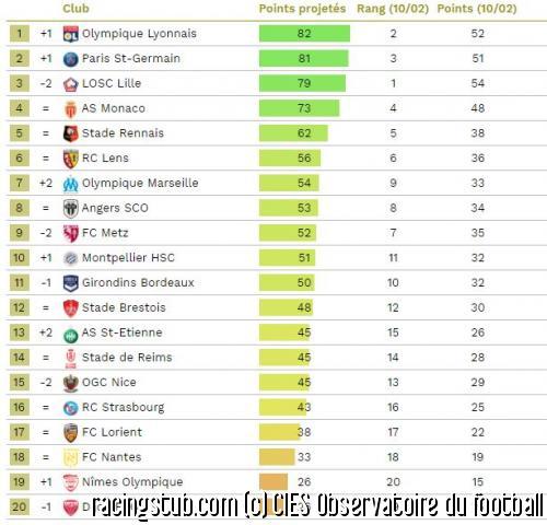 Classement Ligue 1.JPG